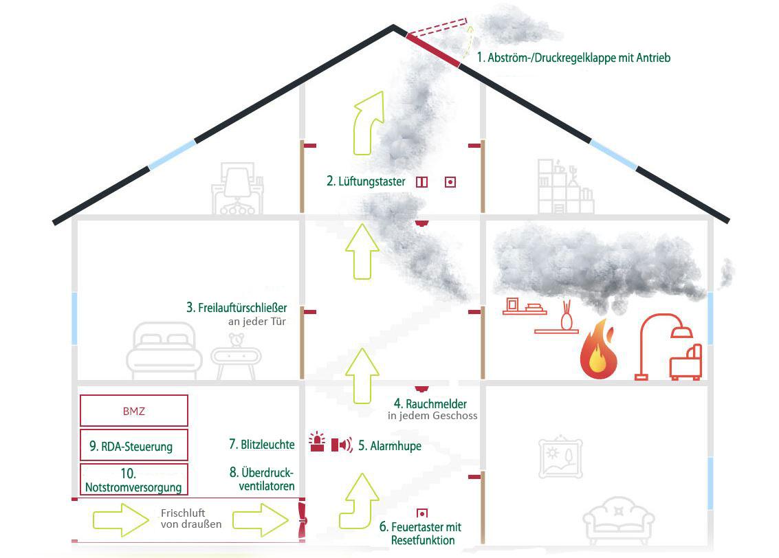 Rauchschutz Druckanlagen
